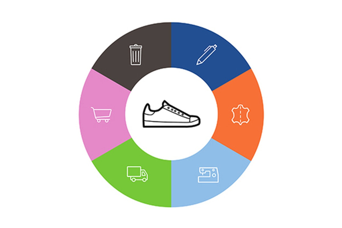 Circle graph with a shoe in the middle, the surrounding icons are a waste bin, pen, leather symbol, sewing machine, truck, and shopping cart.