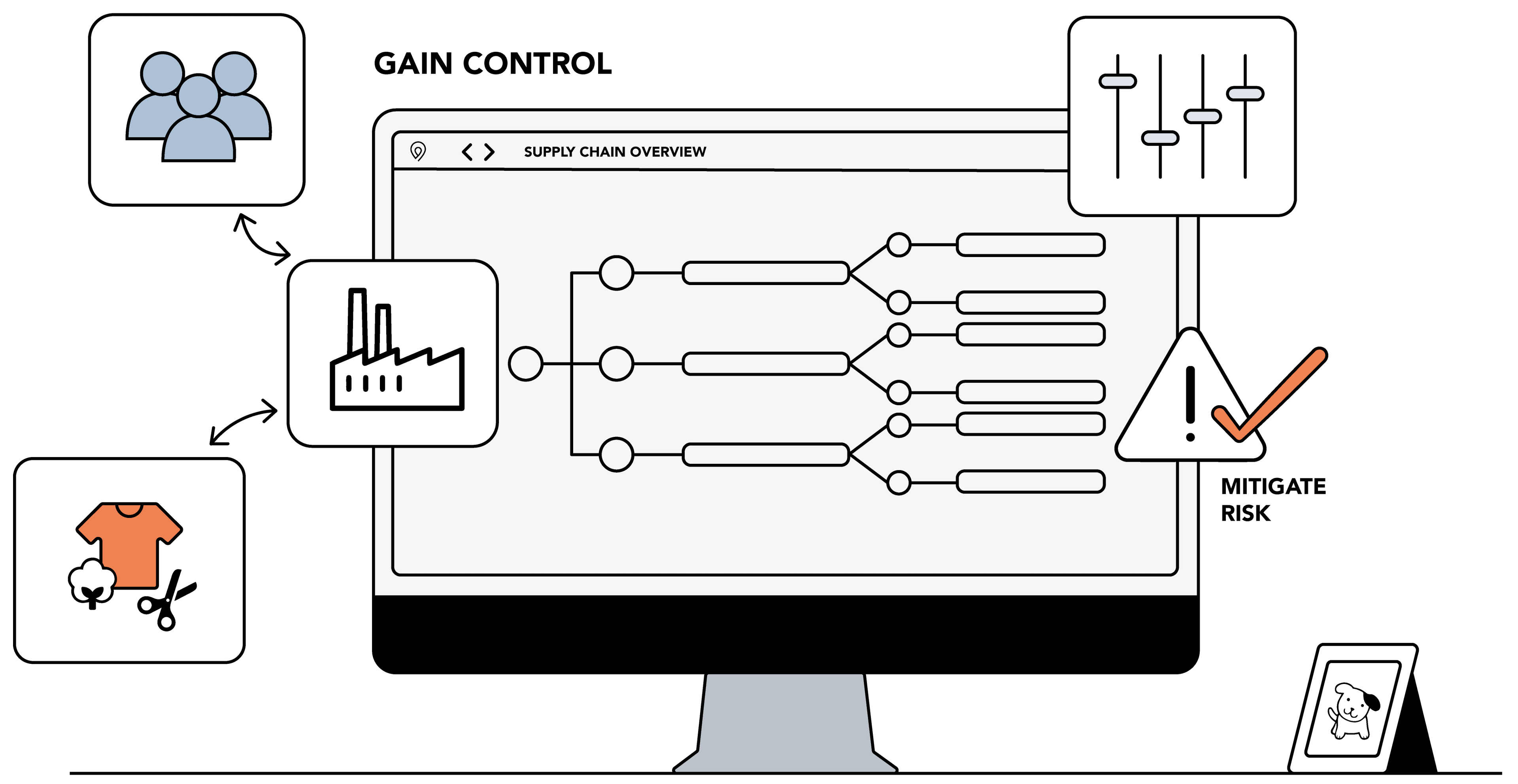 computer screen showing a supply chains being managed with retraced