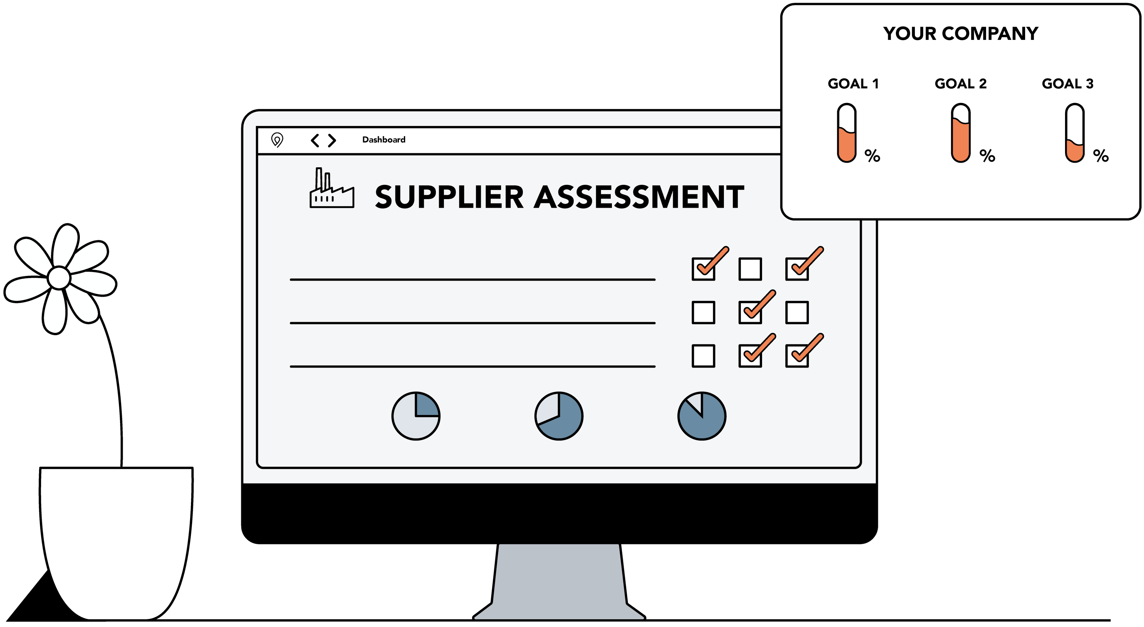computer screen showing a retraced supplier assessment and goal monitoring solution